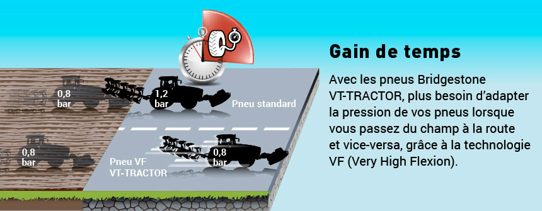 pneu VF VT-Tractor = gain de temps