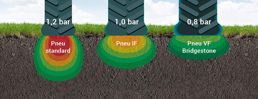 Impact d'empreinte pneu IF, VF et standard