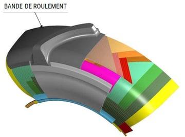 composition du pneu radial BANDE DE ROULEMENT