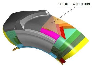 composition du pneu radial PLIS DE STABILISATION