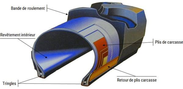 schema_coupe-pneu-structure-diagonale_FR
