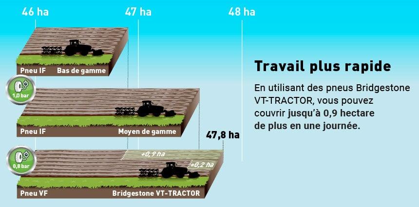 Pneu agricole VT-Tractor travail rapide