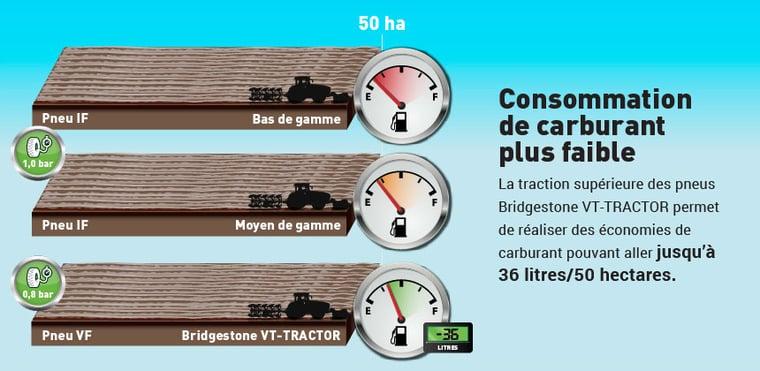 consommation carburant faible avec pneu VF