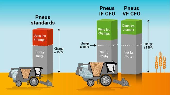 comparaison de charge pour pneu standard VF et IF