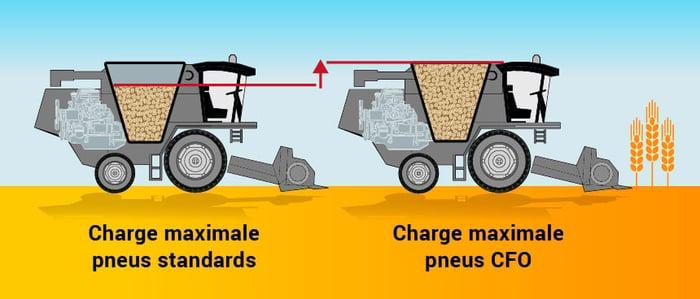 Schéma des pneus récolte avec charge maximale