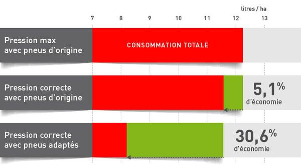 consommation de carburant par rapport à la pression des pneus